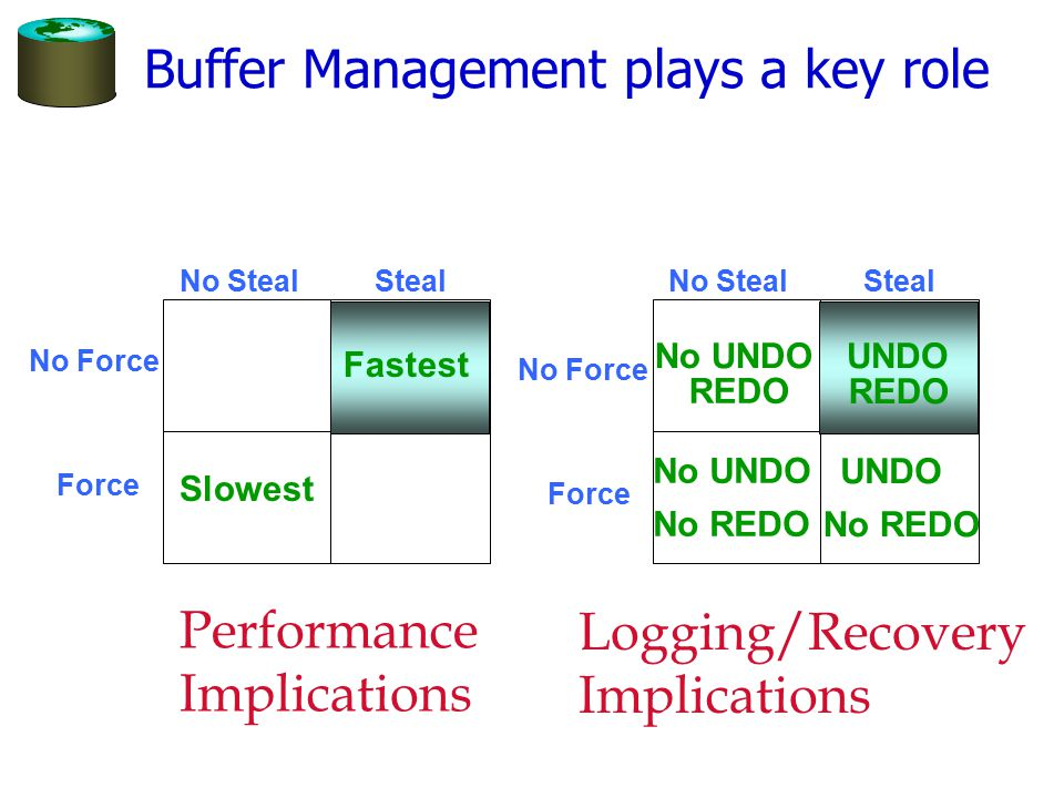 Buffer Management plays a key role Force No Force No Steal Steal No REDO No UNDO UNDO No REDO UNDO REDO No UNDO REDO Force No Force No Steal Steal Slowest Fastest Performance Implications Logging/Recovery Implications