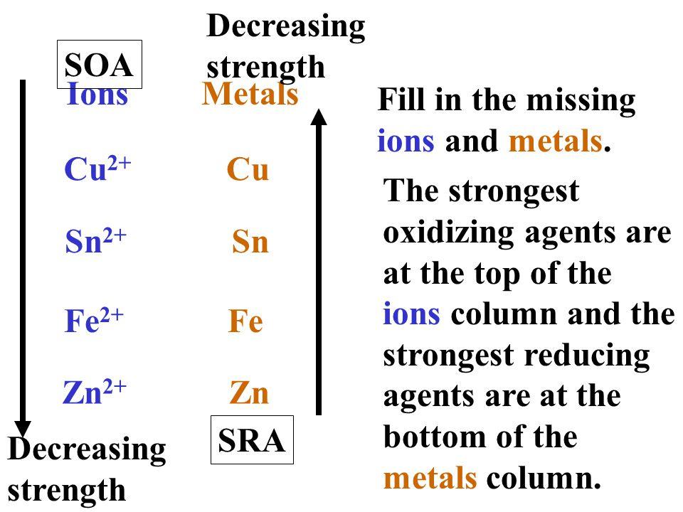 displacement reaction of metals
