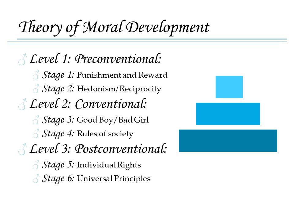 Theory of Moral Development ♂Level 1: Preconventional: ♂Stage 1: Punishment and Reward ♂Stage 2: Hedonism/ Reciprocity ♂Level 2: Conventional: ♂Stage 3: Good Boy/Bad Girl ♂Stage 4: Rules of society ♂Level 3: Postconventional: ♂Stage 5: Individual Rights ♂Stage 6: Universal Principles