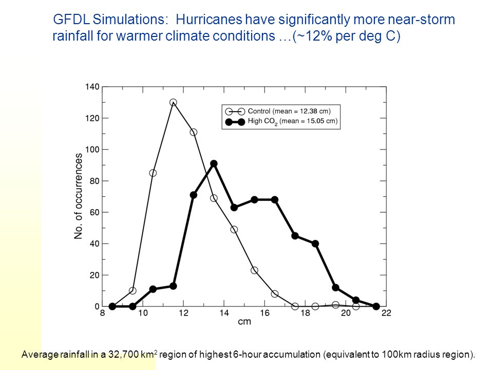 GFDL Simulations: Hurricanes have significantly more near-storm rainfall for warmer climate conditions …(~12% per deg C) Average rainfall in a 32,700 km 2 region of highest 6-hour accumulation (equivalent to 100km radius region).