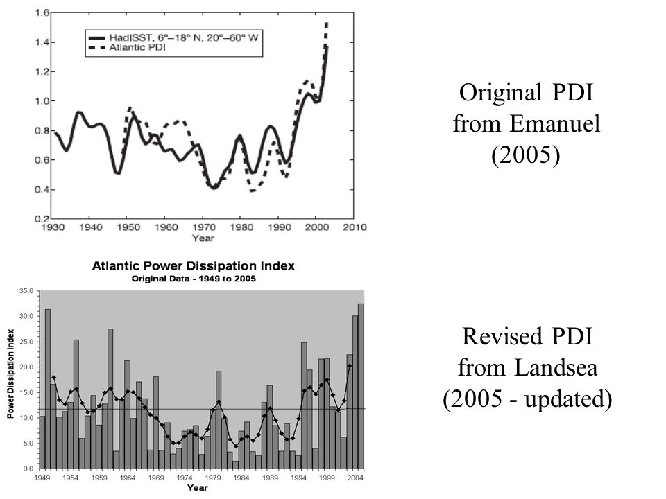 Emanuel (2005) Original PDI from Emanuel (2005) Revised PDI from Landsea ( updated)