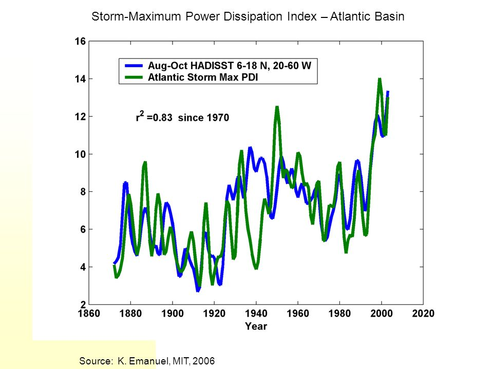 Source: K. Emanuel, MIT, 2006 Storm-Maximum Power Dissipation Index – Atlantic Basin