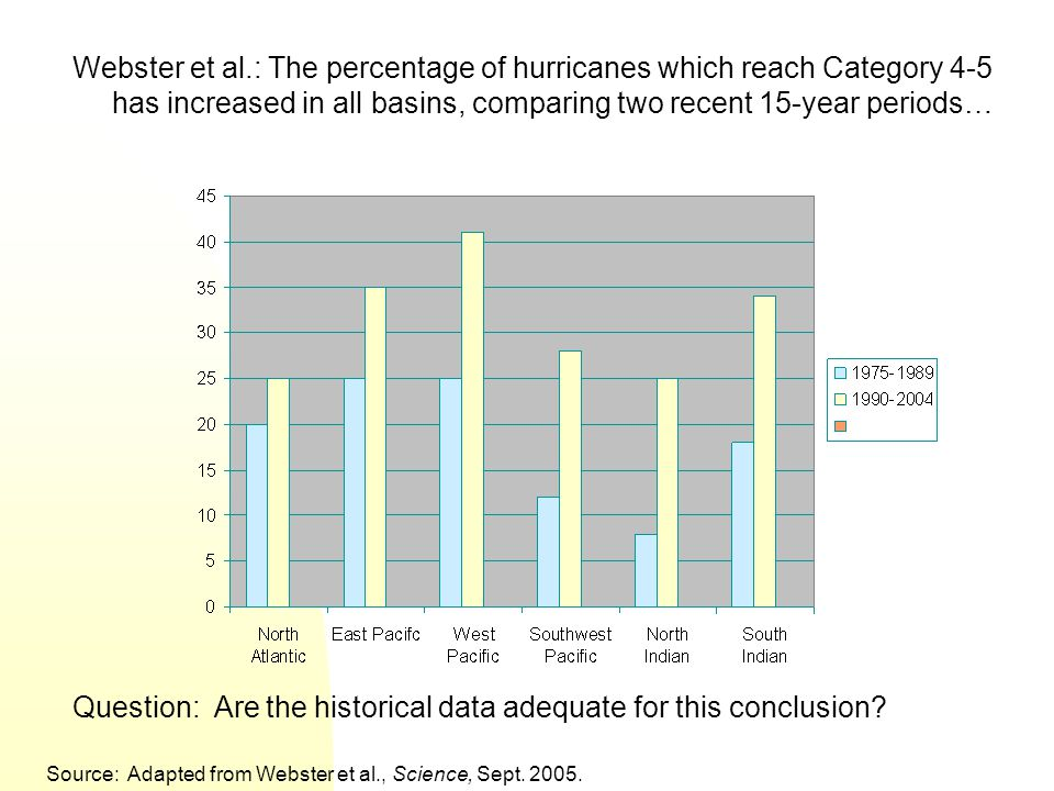 Webster et al.: The percentage of hurricanes which reach Category 4-5 has increased in all basins, comparing two recent 15-year periods… Question: Are the historical data adequate for this conclusion.