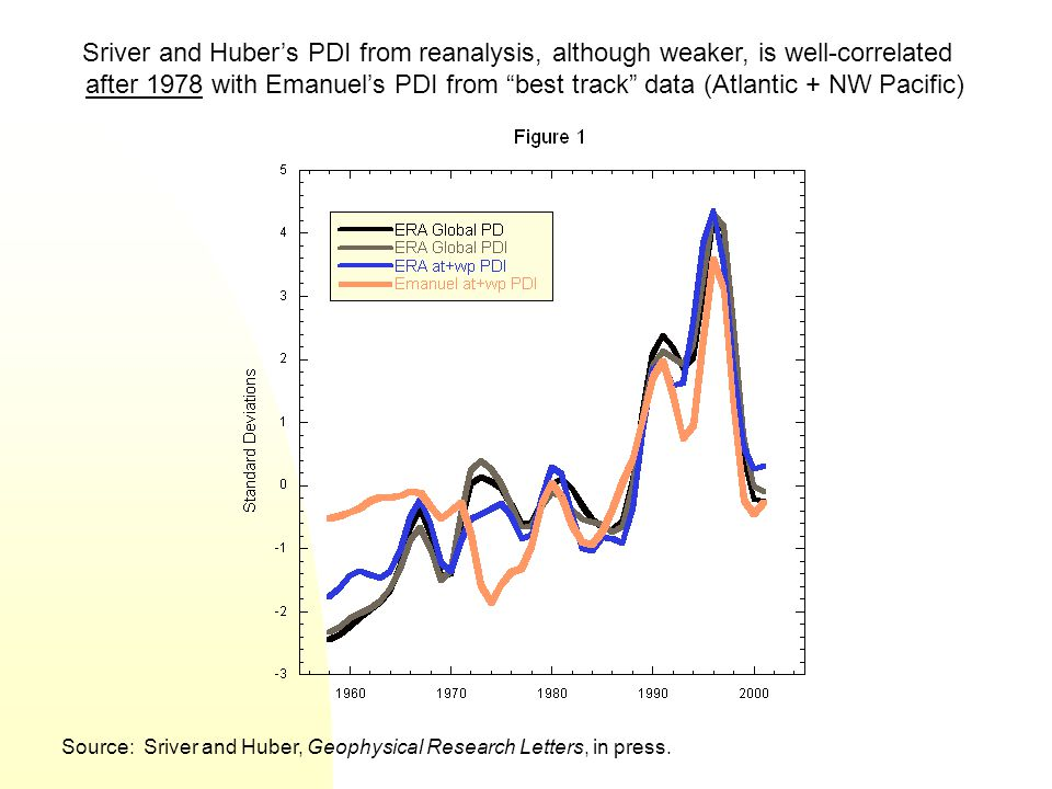Sriver and Huber's PDI from reanalysis, although weaker, is well-correlated after 1978 with Emanuel's PDI from best track data (Atlantic + NW Pacific) Source: Sriver and Huber, Geophysical Research Letters, in press.