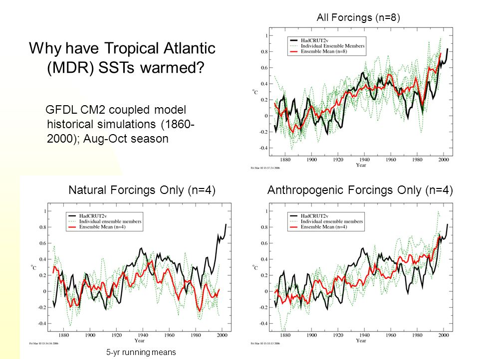 Why have Tropical Atlantic (MDR) SSTs warmed.