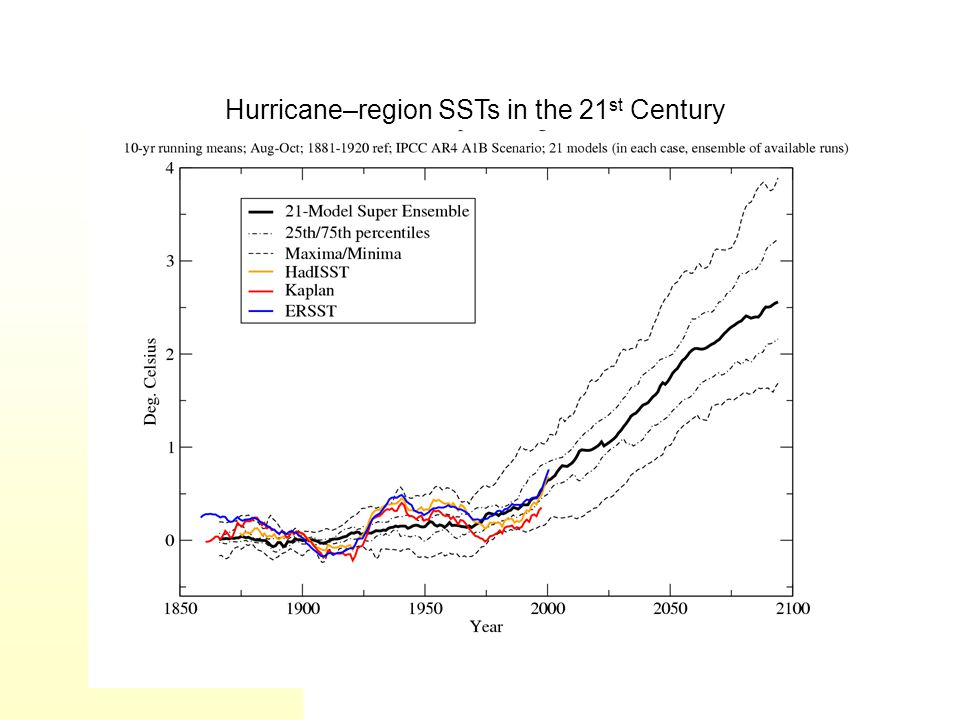 Hurricane–region SSTs in the 21 st Century