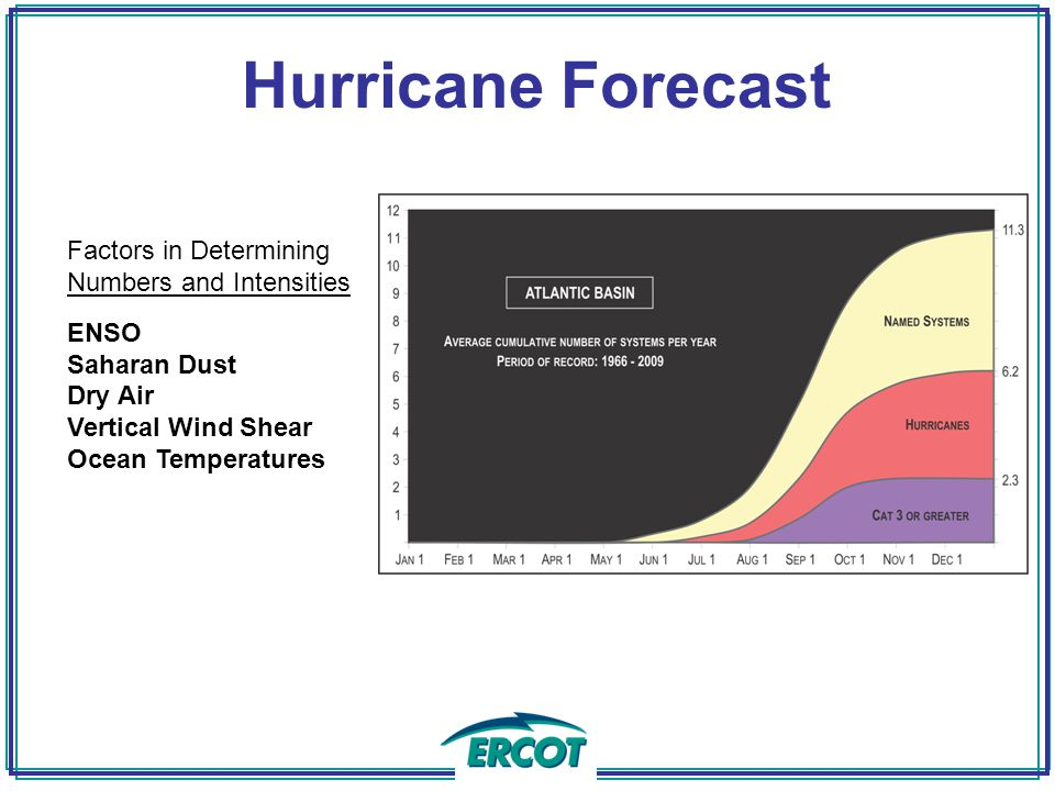 Hurricane Forecast Factors in Determining Numbers and Intensities ENSO Saharan Dust Dry Air Vertical Wind Shear Ocean Temperatures