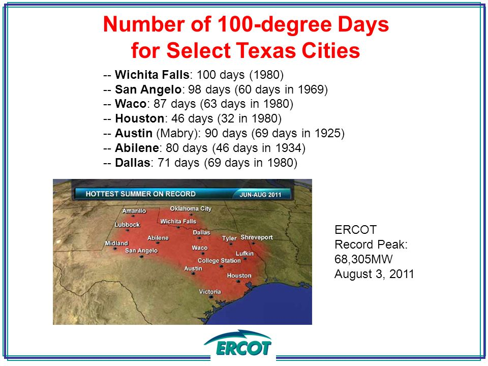 Number of 100-degree Days for Select Texas Cities -- Wichita Falls: 100 days (1980) -- San Angelo: 98 days (60 days in 1969) -- Waco: 87 days (63 days in 1980) -- Houston: 46 days (32 in 1980) -- Austin (Mabry): 90 days (69 days in 1925) -- Abilene: 80 days (46 days in 1934) -- Dallas: 71 days (69 days in 1980) ERCOT Record Peak: 68,305MW August 3, 2011