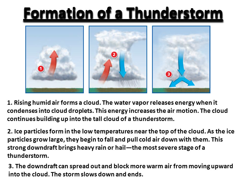 1. Rising humid air forms a cloud.