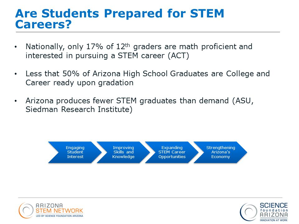 Intel ® Education Programs Are Students Prepared for STEM Careers.