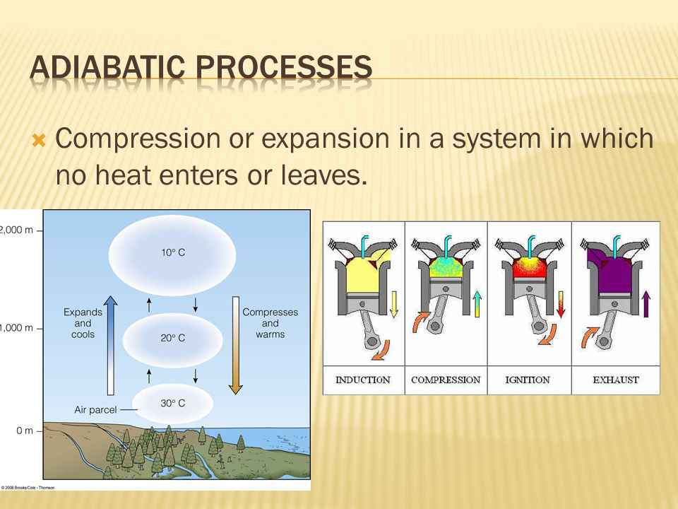  Compression or expansion in a system in which no heat enters or leaves.