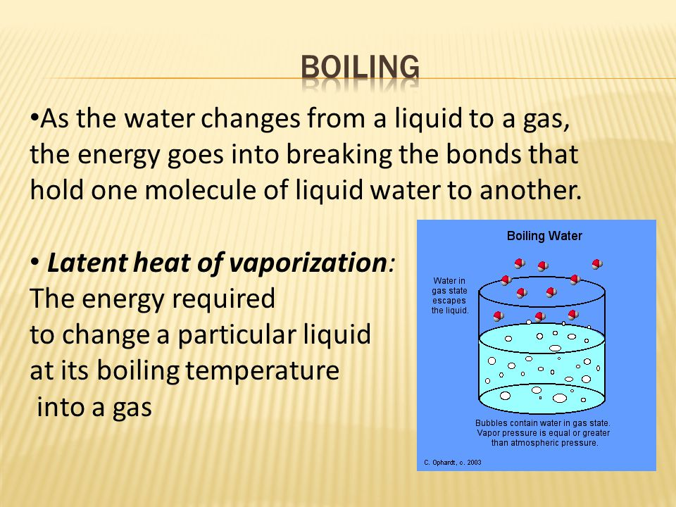 As the water changes from a liquid to a gas, the energy goes into breaking the bonds that hold one molecule of liquid water to another.