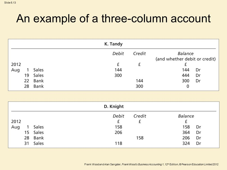 Frank Wood and Alan Sangster, Frank Wood's Business Accounting 1, 12 th Edition, © Pearson Education Limited 2012 Slide 5.13 An example of a three-column account