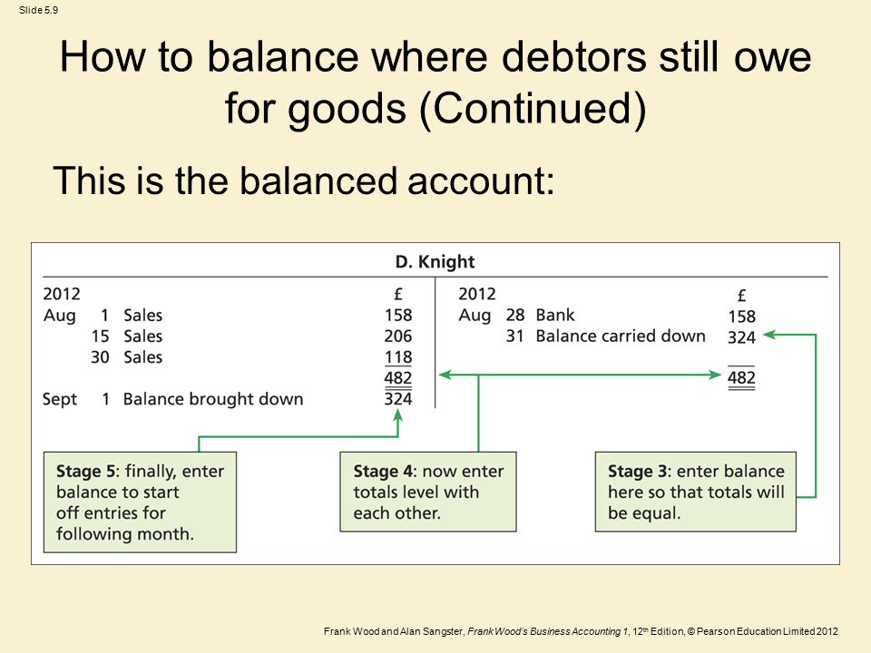 Frank Wood and Alan Sangster, Frank Wood's Business Accounting 1, 12 th Edition, © Pearson Education Limited 2012 Slide 5.9 How to balance where debtors still owe for goods (Continued) This is the balanced account: