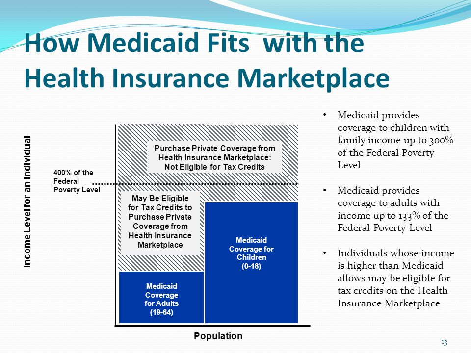 How Medicaid Fits with the Health Insurance Marketplace 13 Income Level for an Individual 400% of the Federal Poverty Level Medicaid Coverage for Adults (19-64) Medicaid Coverage for Children (0-18) Population May Be Eligible for Tax Credits to Purchase Private Coverage from Health Insurance Marketplace Purchase Private Coverage from Health Insurance Marketplace: Not Eligible for Tax Credits Medicaid provides coverage to children with family income up to 300% of the Federal Poverty Level Medicaid provides coverage to adults with income up to 133% of the Federal Poverty Level Individuals whose income is higher than Medicaid allows may be eligible for tax credits on the Health Insurance Marketplace