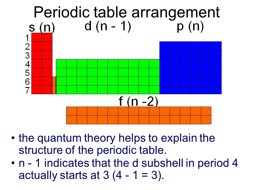 Shapes And Orientations Of Orbitals Periodic Table Arrangement The