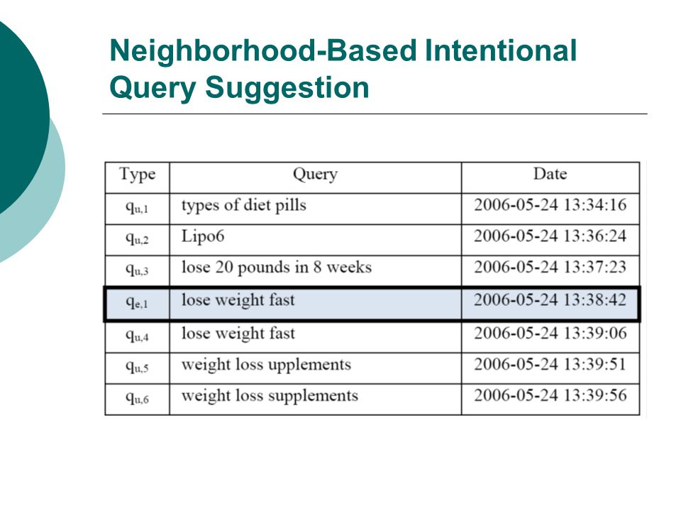 Neighborhood-Based Intentional Query Suggestion