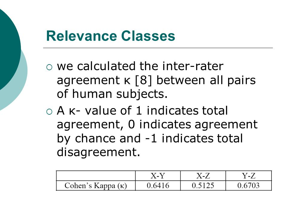 Relevance Classes  we calculated the inter-rater agreement κ [8] between all pairs of human subjects.