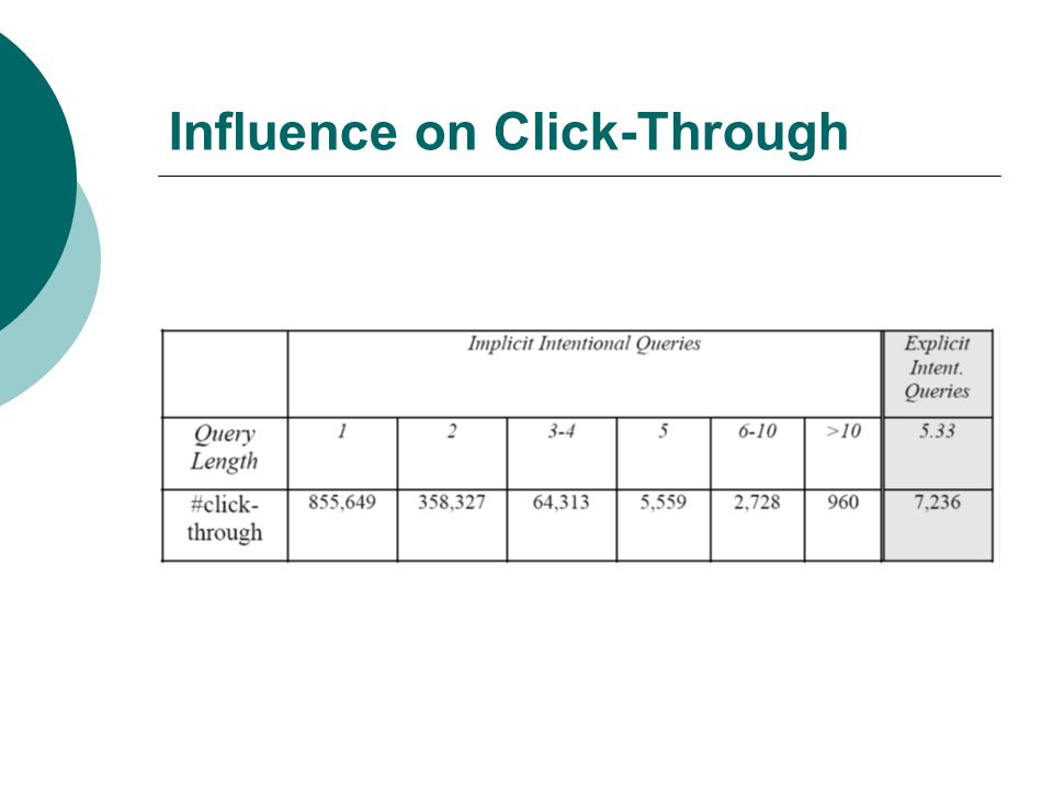 Influence on Click-Through