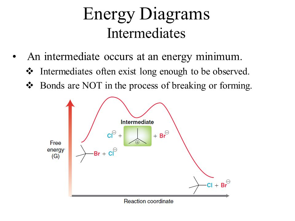 Energyreaction Coordinate Diagrams Thermodynamics Kinetics Dr Ron