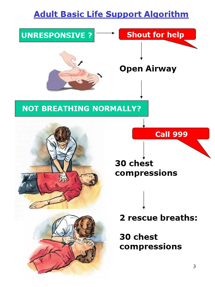 3 2 rescue breaths: 30 chest compressions Adult Basic Life Support Algorithm UNRESPONSIVE .
