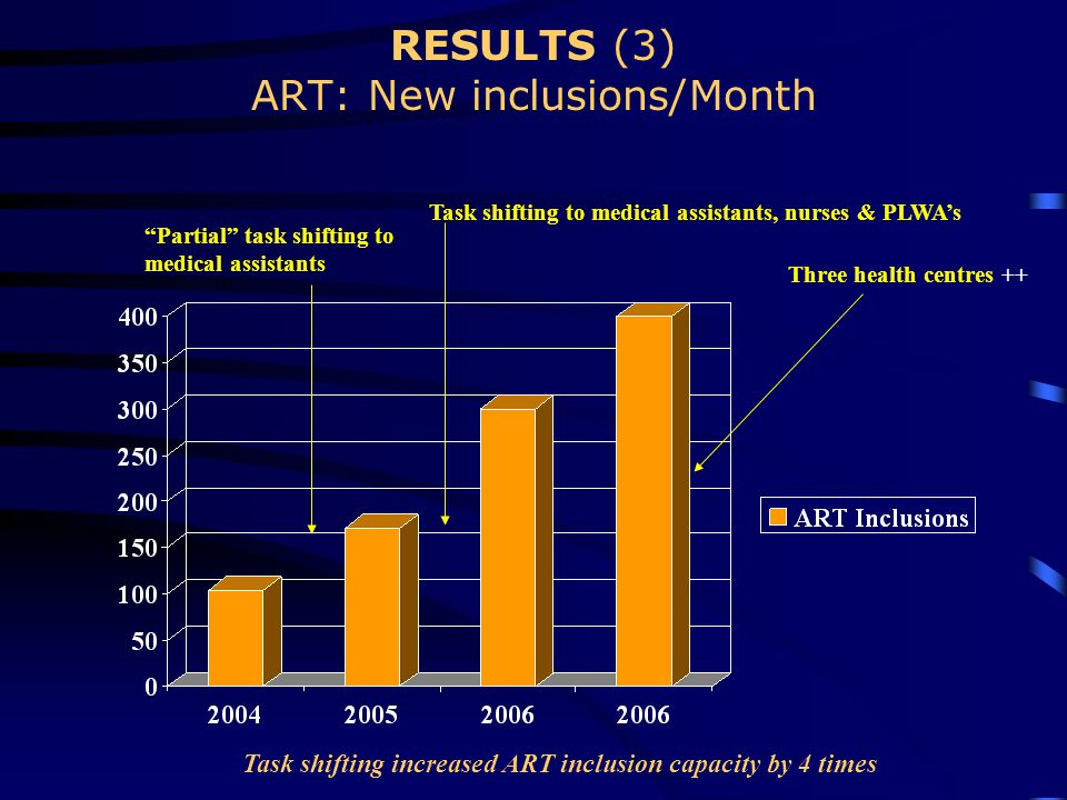 RESULTS (3) ART: New inclusions/Month Three health centres ++ Partial task shifting to medical assistants Task shifting to medical assistants, nurses & PLWA's Task shifting increased ART inclusion capacity by 4 times