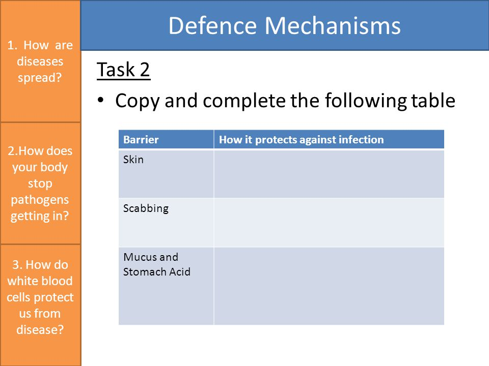 Task 2 Copy and complete the following table 1. How are diseases spread.
