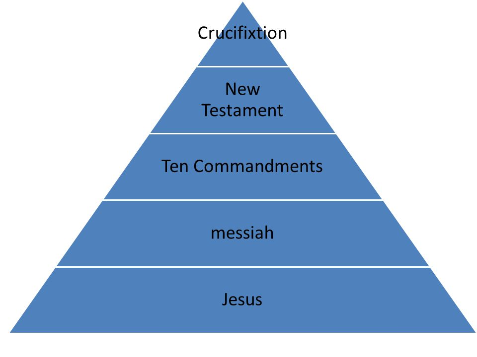 Crucifixtio n New Testament Ten Commandments messiah Jesus