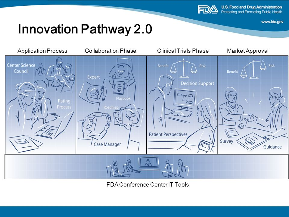 Collaboration PhaseClinical Trials PhaseMarket ApprovalApplication Process FDA Conference Center IT Tools Innovation Pathway 2.0