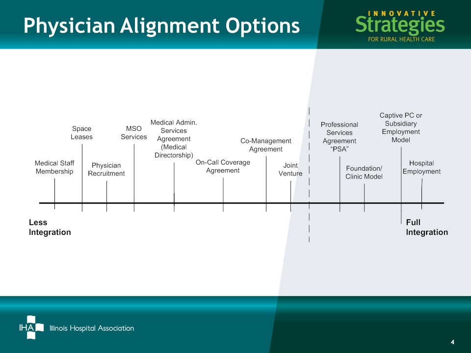 Addressing Physician Compensation Within Rural Healthcare Ppt