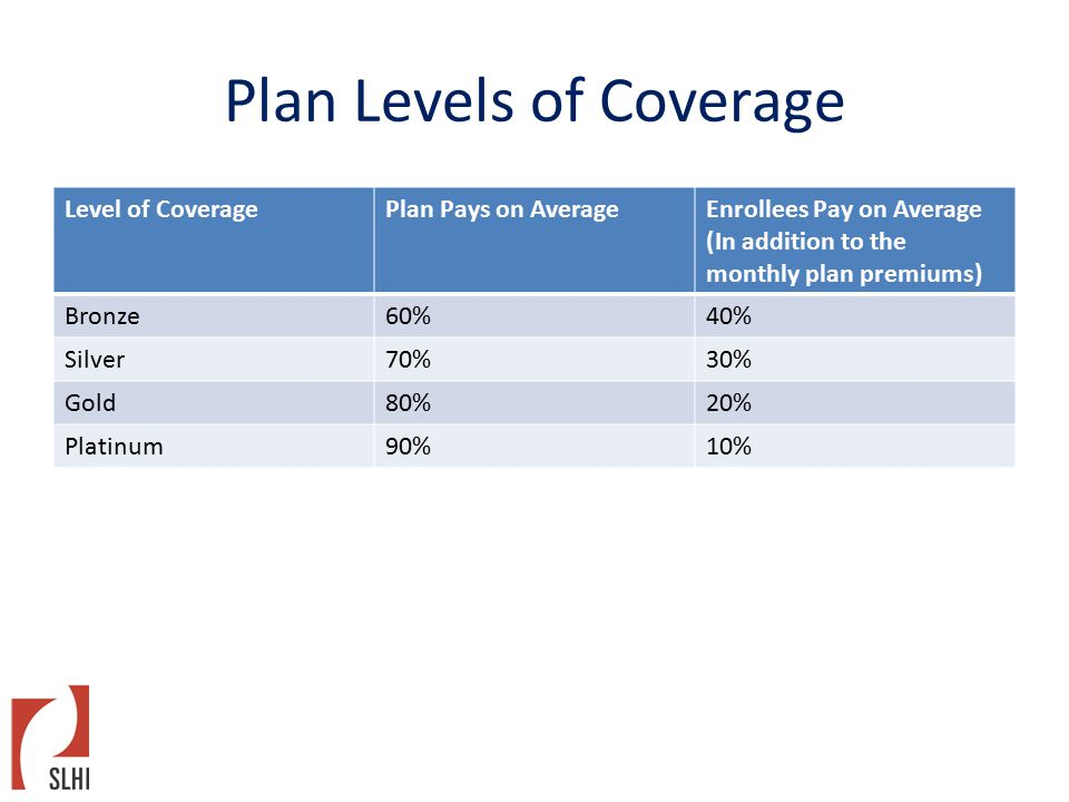 Plan Levels of Coverage Level of CoveragePlan Pays on AverageEnrollees Pay on Average (In addition to the monthly plan premiums) Bronze60%40% Silver70%30% Gold80%20% Platinum90%10%
