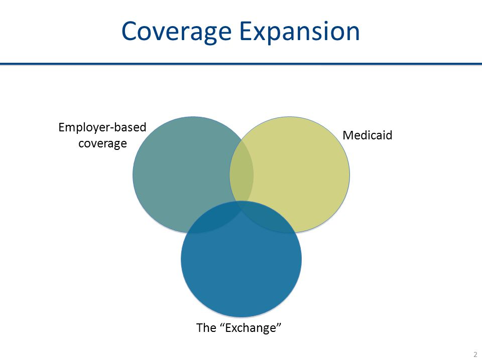 Coverage Expansion Employer-based coverage Medicaid The Exchange 2