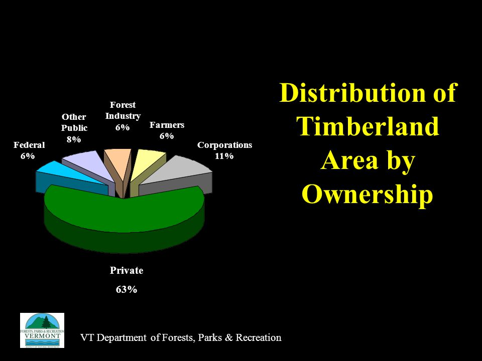 VT Department of Forests, Parks & Recreation Federal 6% l Other Public 8% Forest Industry 6% Farmers 6% Corporations 11% Private 63% Distribution of Timberland Area by Ownership