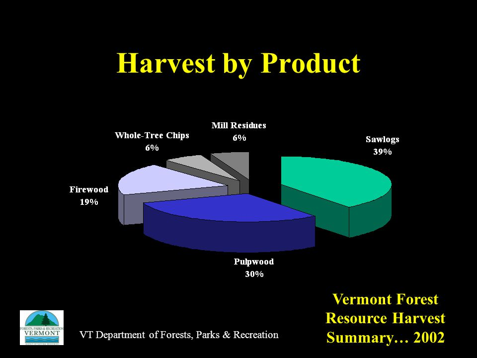 VT Department of Forests, Parks & Recreation Harvest by Product Vermont Forest Resource Harvest Summary… 2002