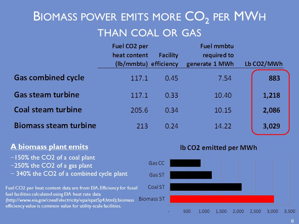 B IOMASS POWER EMITS MORE CO 2 PER MW H THAN COAL OR GAS A biomass plant emits ~150% the CO2 of a coal plant ~250% the CO2 of a gas plant ~ 340% the CO2 of a combined cycle plant Fuel CO2 per heat content data are from EIA.