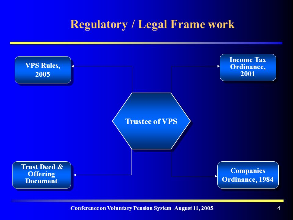 Conference on Voluntary Pension System- August 11, Trustee of VPS VPS Rules, 2005 Trust Deed & Offering Document Income Tax Ordinance, 2001 Companies Ordinance, 1984 Regulatory / Legal Frame work