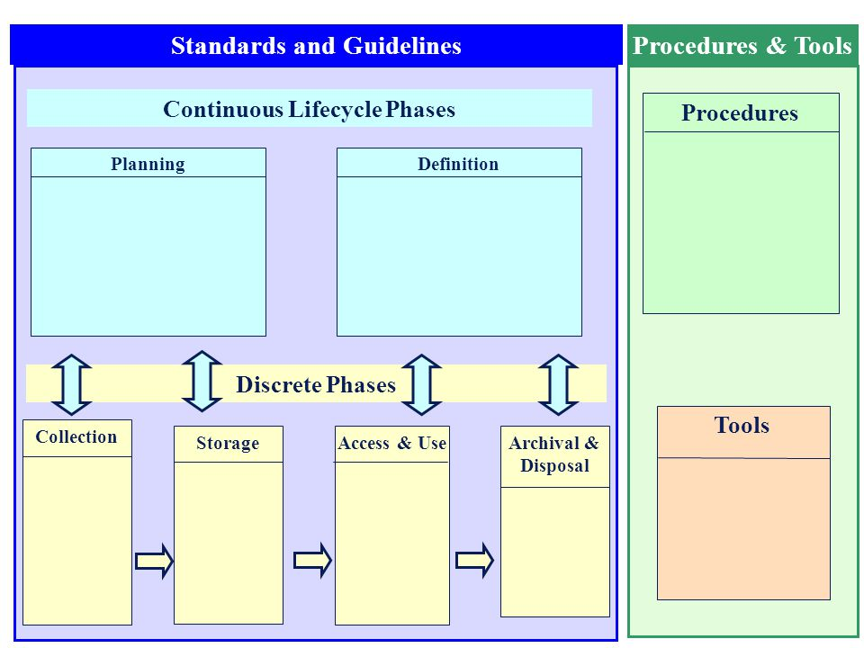 10 Standards and GuidelinesProcedures & Tools Continuous Lifecycle Phases CollectionStorageAccess & UseArchival & Disposal PlanningDefinition Discrete Phases ProceduresTools