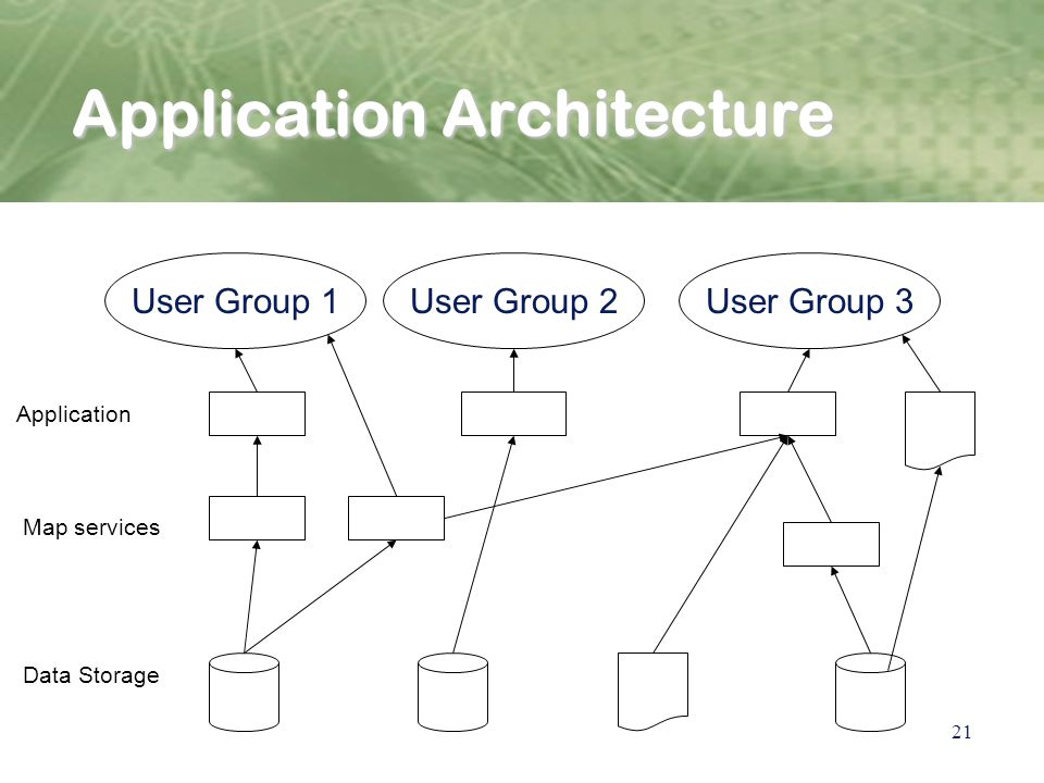 21 Application Architecture User Group 1User Group 2User Group 3 Data Storage Application Map services