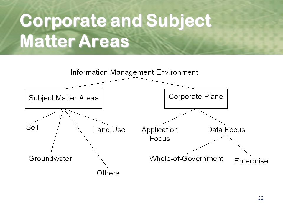 22 Corporate and Subject Matter Areas