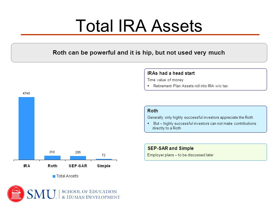 Roth can be powerful and it is hip, but not used very much IRAs had a head start Time value of money  Retirement Plan Assets roll into IRA w/o tax Roth Generally only highly successful investors appreciate the Roth  But – highly successful investors can not make contributions directly to a Roth SEP-SAR and Simple Employer plans – to be discussed later Total IRA Assets