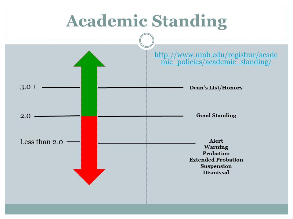 Academic Standing   mic_policies/academic_standing/ Dean's List/Honors Good Standing Alert Warning Probation Extended Probation Suspension Dismissal Less than