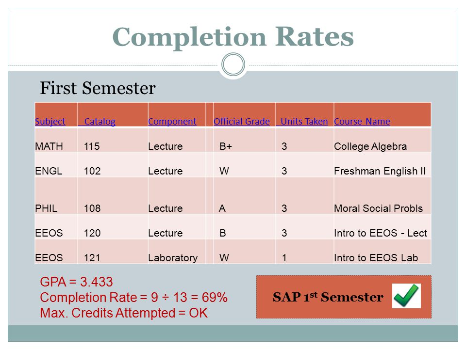 Subject CatalogComponentOfficial Grade Units TakenCourse Name MATH 115Lecture B+ 3College Algebra ENGL 102Lecture W 3Freshman English II PHIL 108Lecture A 3Moral Social Probls EEOS 120Lecture B 3Intro to EEOS - Lect EEOS 121Laboratory W 1Intro to EEOS Lab GPA = Completion Rate = 9 ÷ 13 = 69% Max.