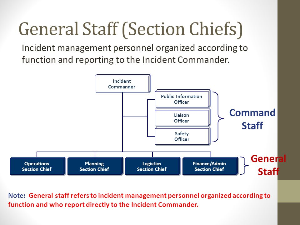 General Staff (Section Chiefs) Incident management personnel organized according to function and reporting to the Incident Commander.