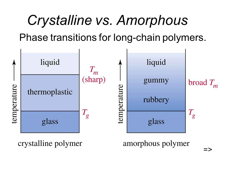 Crystalline vs. Amorphous Phase transitions for long-chain polymers. =>