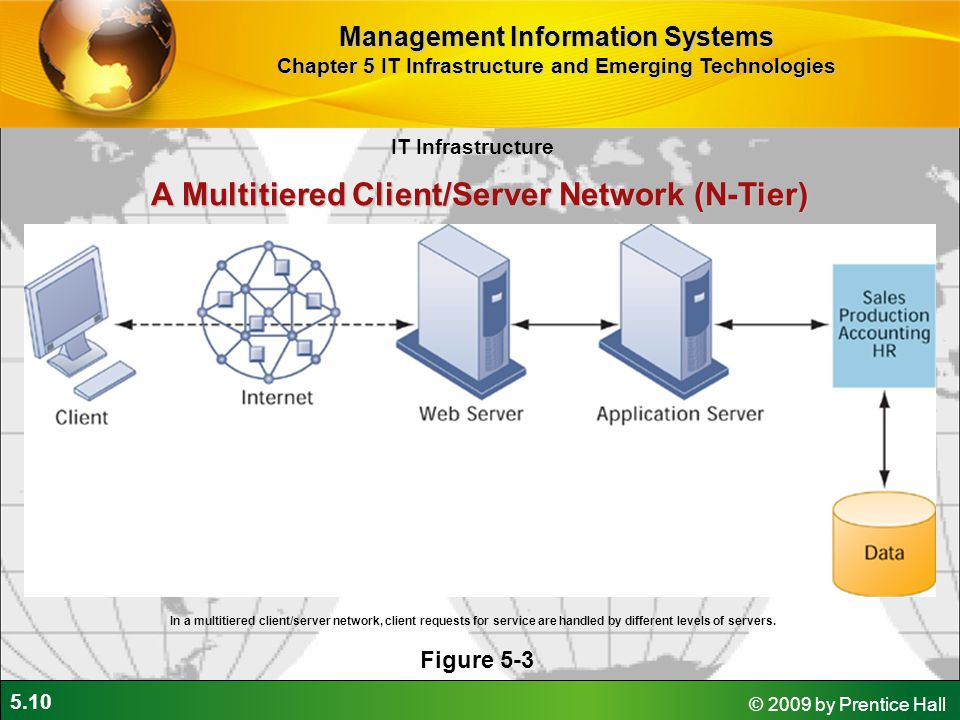 5.10 © 2009 by Prentice Hall A Multitiered Client/Server Network (N-Tier) Figure 5-3 In a multitiered client/server network, client requests for service are handled by different levels of servers.