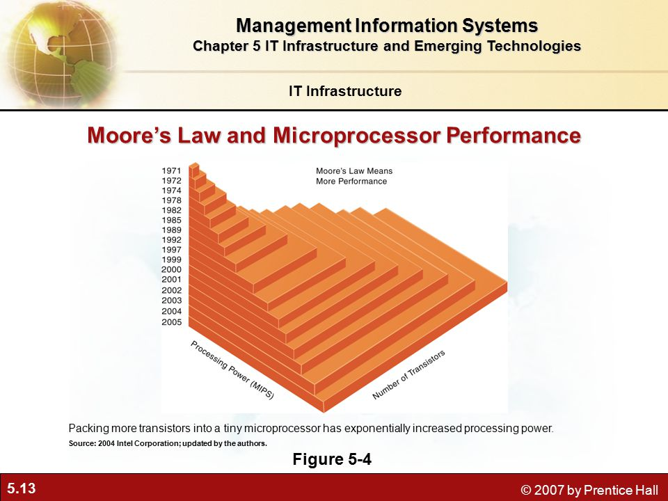 5.13 © 2007 by Prentice Hall Moore's Law and Microprocessor Performance Figure 5-4 Packing more transistors into a tiny microprocessor has exponentially increased processing power.