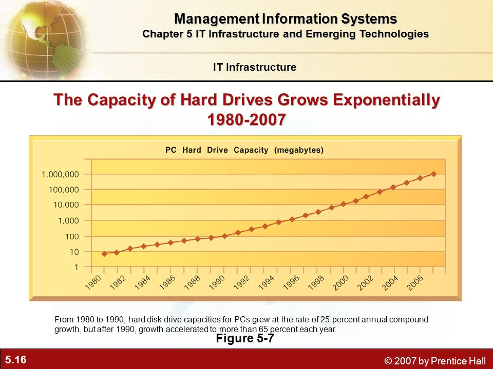 5.16 © 2007 by Prentice Hall The Capacity of Hard Drives Grows Exponentially Figure 5-7 From 1980 to 1990, hard disk drive capacities for PCs grew at the rate of 25 percent annual compound growth, but after 1990, growth accelerated to more than 65 percent each year.