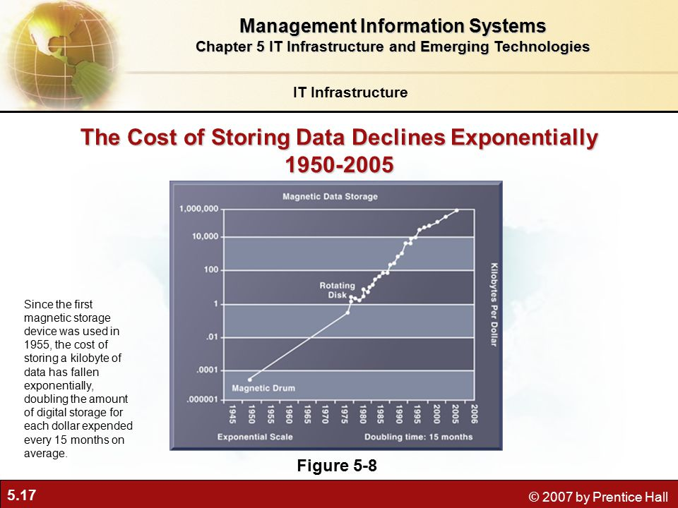 5.17 © 2007 by Prentice Hall The Cost of Storing Data Declines Exponentially Figure 5-8 Since the first magnetic storage device was used in 1955, the cost of storing a kilobyte of data has fallen exponentially, doubling the amount of digital storage for each dollar expended every 15 months on average.