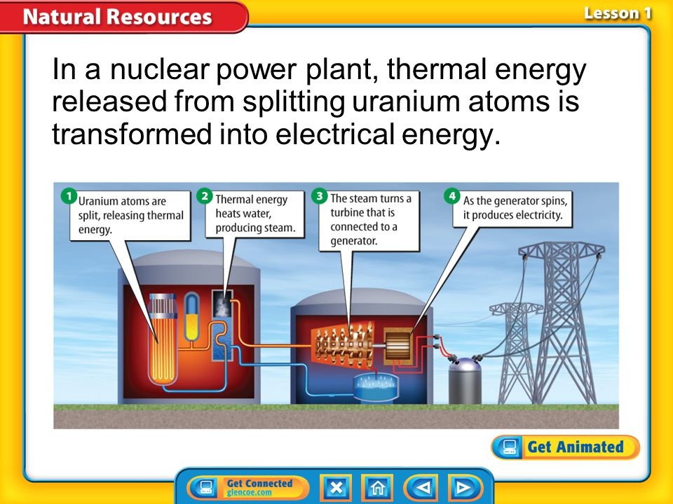 Lesson 1-2 Energy released from nuclear reactions is called nuclear energy.nuclear energy Nuclear power plants produce electricity using nuclear fission.