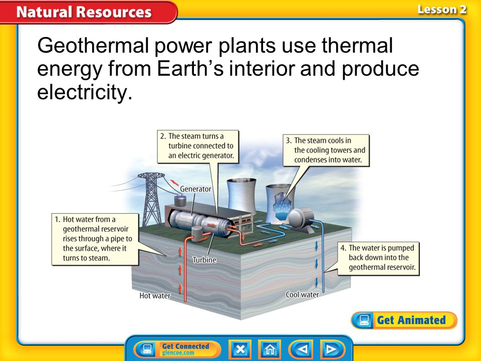 Lesson 2-1 Thermal energy from Earth's interior is called geothermal energy.geothermal energy Renewable Energy Resources (cont.) geothermal from Greek ge-, means Earth ; and Greek therme, means heat